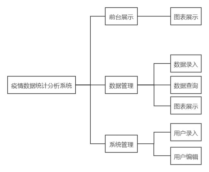 基于SSM的疫情数据统计分析系统_计算机毕业设计